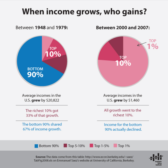 Income inequality, from EPI