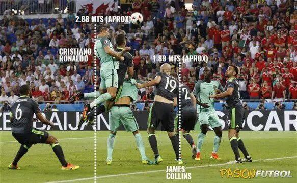 Cristiano Ronaldo Jump ?? - Epic Header Challenge #cr7