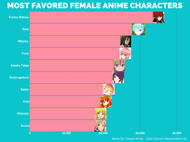Most Favored Female Anime Characters
