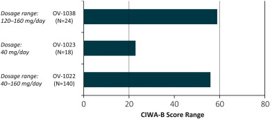 Withdrawal Related Adverse Events From Clinical Trials Of
