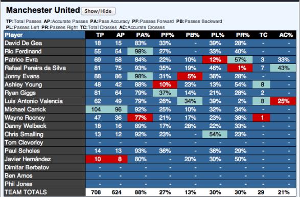 Manchester United Passing Stats vs Fulham via EPLIndex.com
