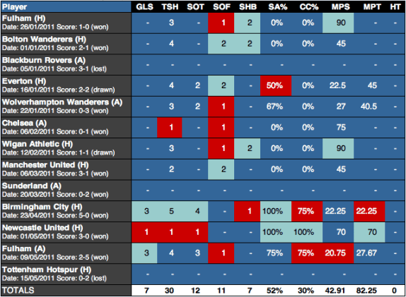Maxi Rodriguez stats 2010/11