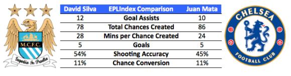 Silva V Mata - EPLIndex 2012 Stats