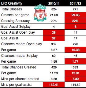 Liverpool FC Creativity Comparison | EPL Opta Stats