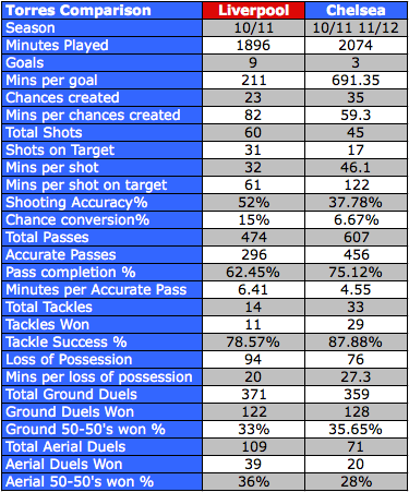 Torres Stats from EPLIndex