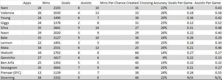 Gareth Bale Winger Table Comparison