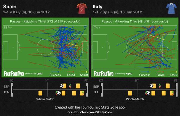 Spain 1 - 1 Italy | Statistical look at Spain-passing | Opta