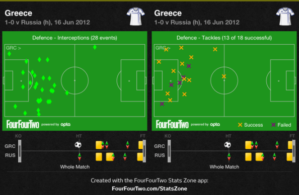 Greece defend strongly