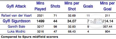Gylfi Sigurdsson Goal Stats