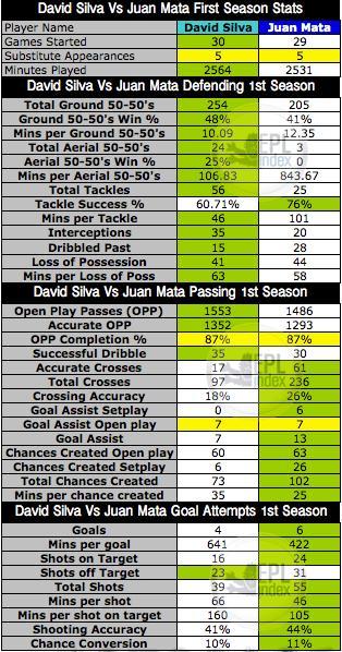 1st Seasons Comparison for Silva Vs Mata