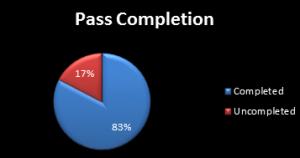 ca769da3af695736635bbea2e4fc89c4 300x158 Mohamed Diame: Statistical Comparison