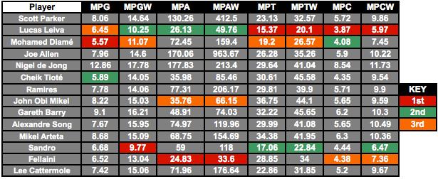 Premier League Midfield Enforcers | Opta Stats Comparison