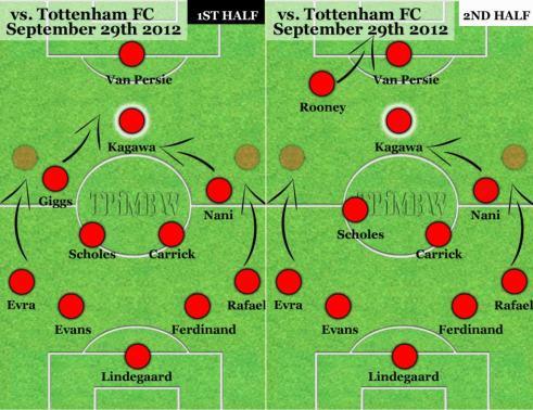 The philosophy of the 2012/13 Sir Alex Ferguson | Man Utd Tactics