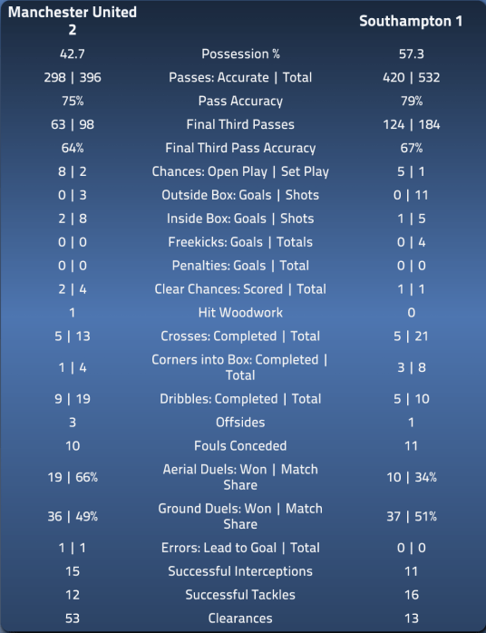 MUFC 2 SFC 1 Match Stats EPL Index