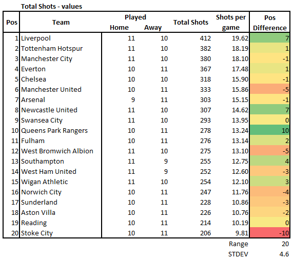 Room at the top: experimental Premier League tables   Stats