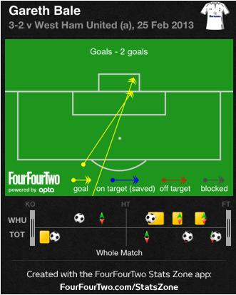 Bale Goals