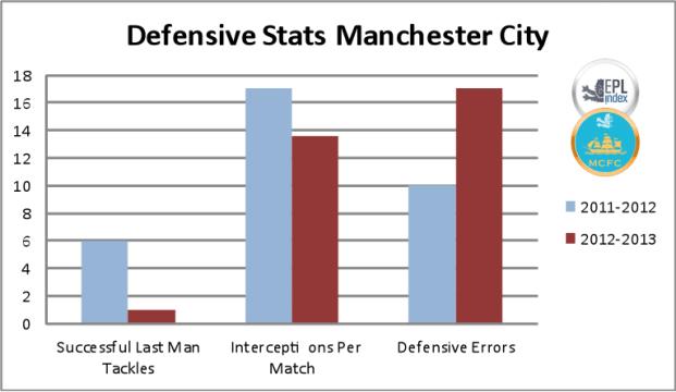 Defensive Stats Comparison - MCFC