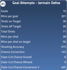 Jermain Defoe Stats 2012-13 via EPLIndex.com