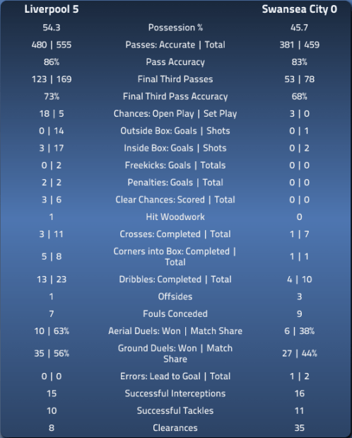 LFC 5 Swansea 0 - EPL Index Stats