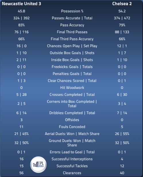 NUFC 3 CFC 2 - Match Stats Via EPLIndex