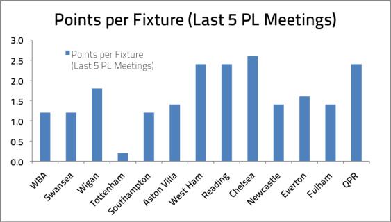Points Per Fixture