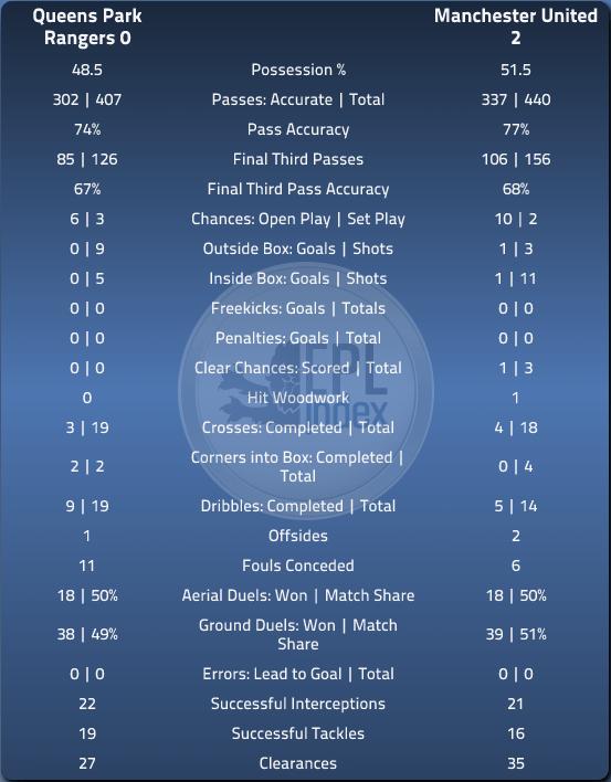 QPR 0 MUFC 2 - EPLIndex Match Summary Stats