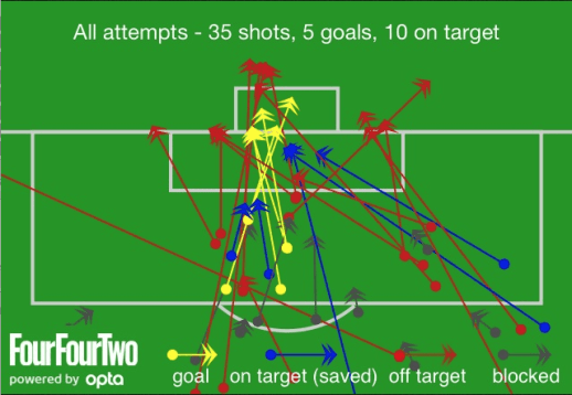 Shot Attempts by Liverpool VS Swansea