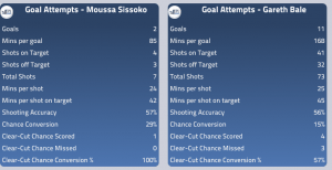 Sissoko and Bale Stats