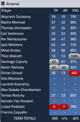 Arsenal passing stats Vs Spurs
