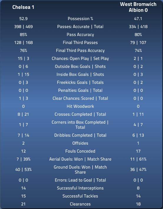 Chelsea 1 WBA 0 In-depth Match Stats via EPLIndex