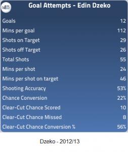 Dzeko Goal Attempts - 2012-13