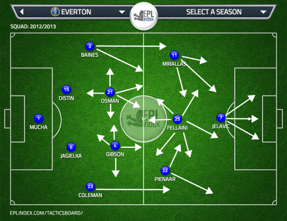 Everton Tactics