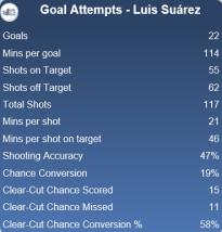 Luis Suarez Goal Attempts Stats