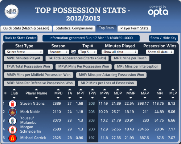 Most Possession Wins 2012-13