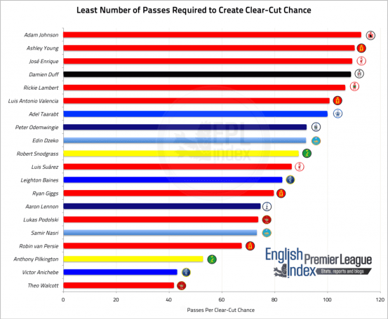 Number of Passes Required to Create Clear-Cut Chance