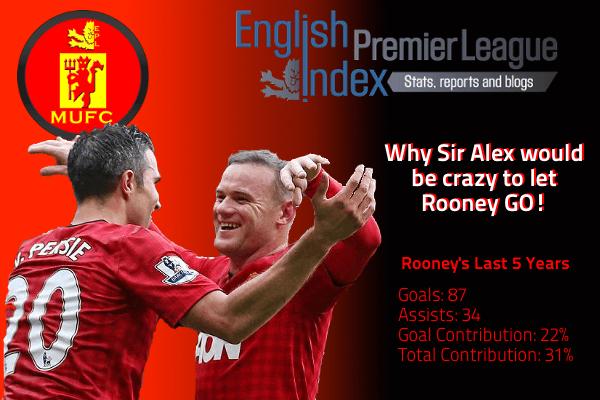 Rooney Contribution