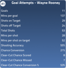 Rooney attacking stats