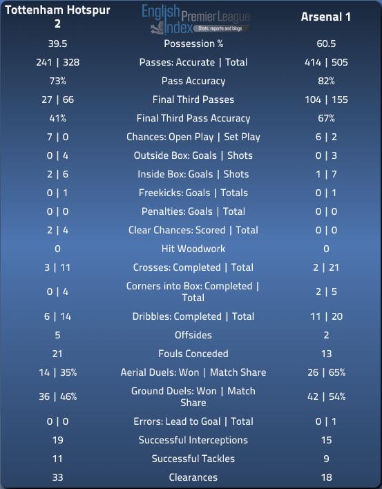 Spurs 2 Arsenal 1 - Match Stats via EPLIndex