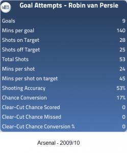 Van Persie - Arsenal 2009-10