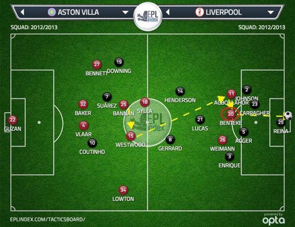 Villa goal