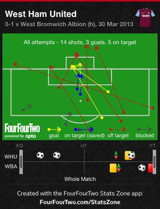 West Ham Shots