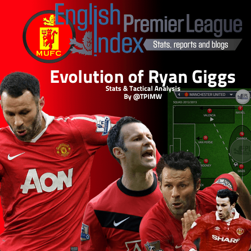 Evolution of Ryan Giggs