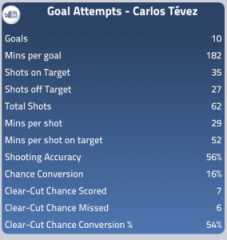 Tevez's Attacking Stats This Season