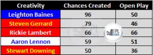 Chances Created 12/13