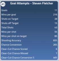 Steven Fletcher's Goalscoring Stats This Season
