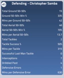 Samba's defensive stats this seasom