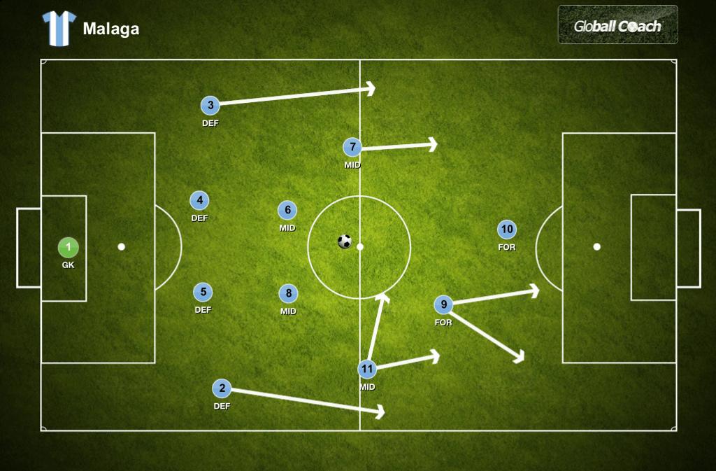 Malaga 4-4-2 Formation