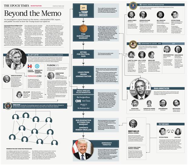 Um gráfico que mostra a rede de conexões para prevenir Trump de se tornar presidente e deslegitimá-lo uma vez que ele estivesse no cargo. Para ver a imagem ampliada, clique aqui (The Epoch Times)