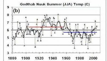 Bild1: Steigende Temperaturen in Grönland? In den Zwanziger und Dreißiger Jahren war es dort wärmer als heute... (Chylek et al.)