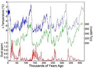 Bild 3: Der Anstieg der CO2-Konzentration folgt immer dem Anstieg der Temperatur und nicht umgekehrt. (Wikipedia commons)